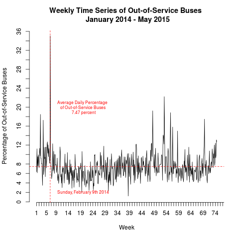 out-of-service buses time series